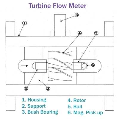 San vij engineers products turbine flow meter diagram of turbine flowmeter ccuart Images