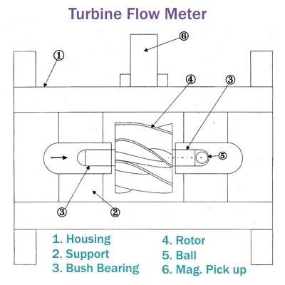 San vij engineers products turbine flow meter diagram of turbine flowmeter ccuart Choice Image
